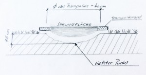 ImGround Trampolin Einbau