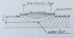Techn.Zeichnung Bodentrampolineinbau